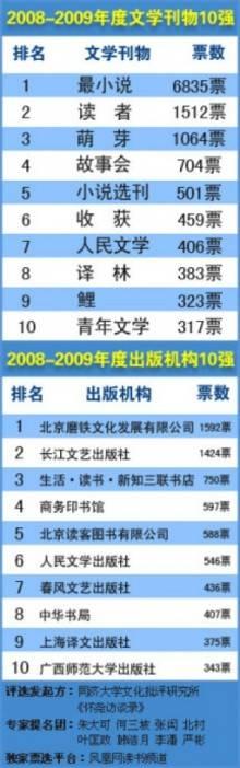 2008-2009年度文学刊物10强
